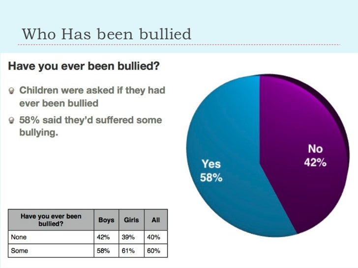 Who Has been bullied