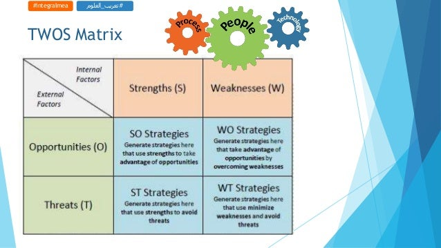twos matrix Hey guys tows matrix was developed by heinz weihrich with the aim of constructing different strategies by creating relationships between the internal stre.
