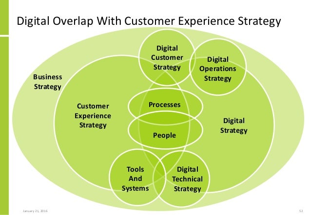 Digital Overlap With Customer Experience Strategy