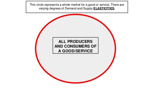 This circle represents a whole market for a good or service. There are varying degrees of Demand and Supply ELASTICITIES. ...
