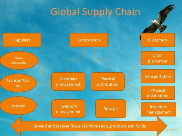 global suppl... Reverse Logistics