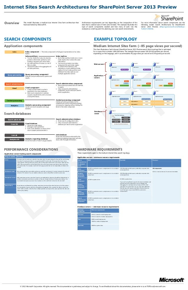 Internet Sites Search Architectures for SharePoint Server 2013 PreviewOverview                         This model illustra...