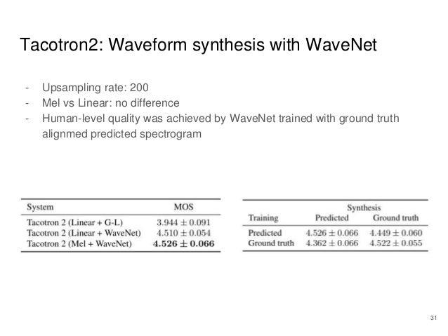 エンドツーエンド音声合成に向けたNIIにおけるソフトウェア群