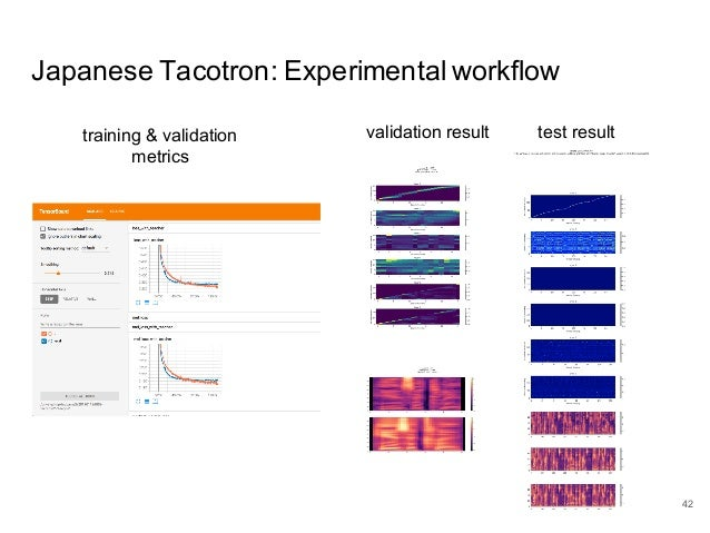 Tutorial on end-to-end text-to-speech synthesis: Part 2 – Tactron and…