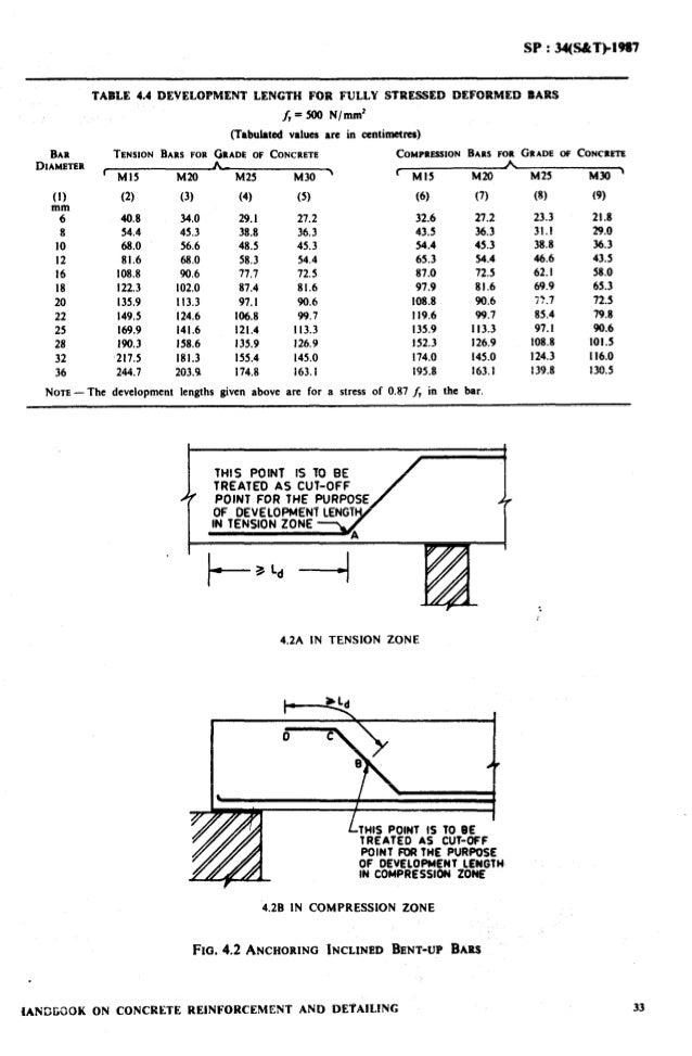 Sp 34 1987 handbook on reinforcement and detailing fandeluxe Images