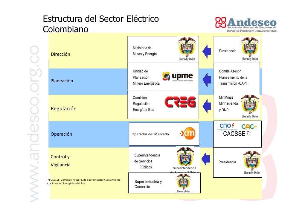 Marco NormativoNorma             ObjetoLey 142 de 1994   • Marco General Servicios Públicos DomiciliariosLey 143 de 1004  ...