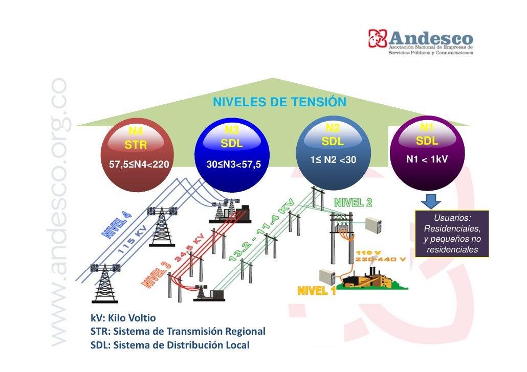 Estructura Operativa Sector Eléctrico               Clientes             Clientes             No Regulados          Regula...