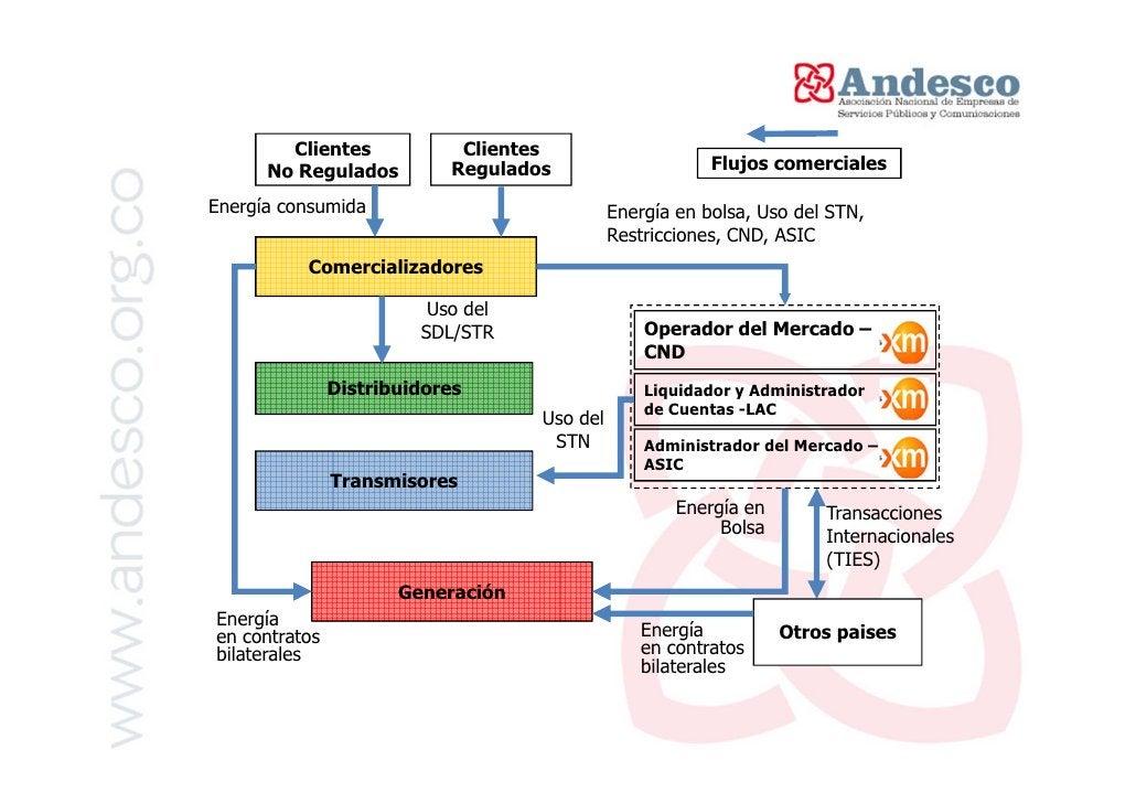 Capacidad Instalada Generación                  Capacidad Instalada Generación 2011 (MW)                Menores +         ...
