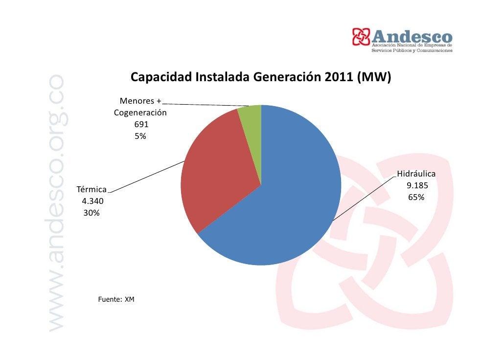 Generación Eléctrica por fuentes 2011        Generación Energía Eléctrica Sep-2011 (GWh)           Menores +          Coge...