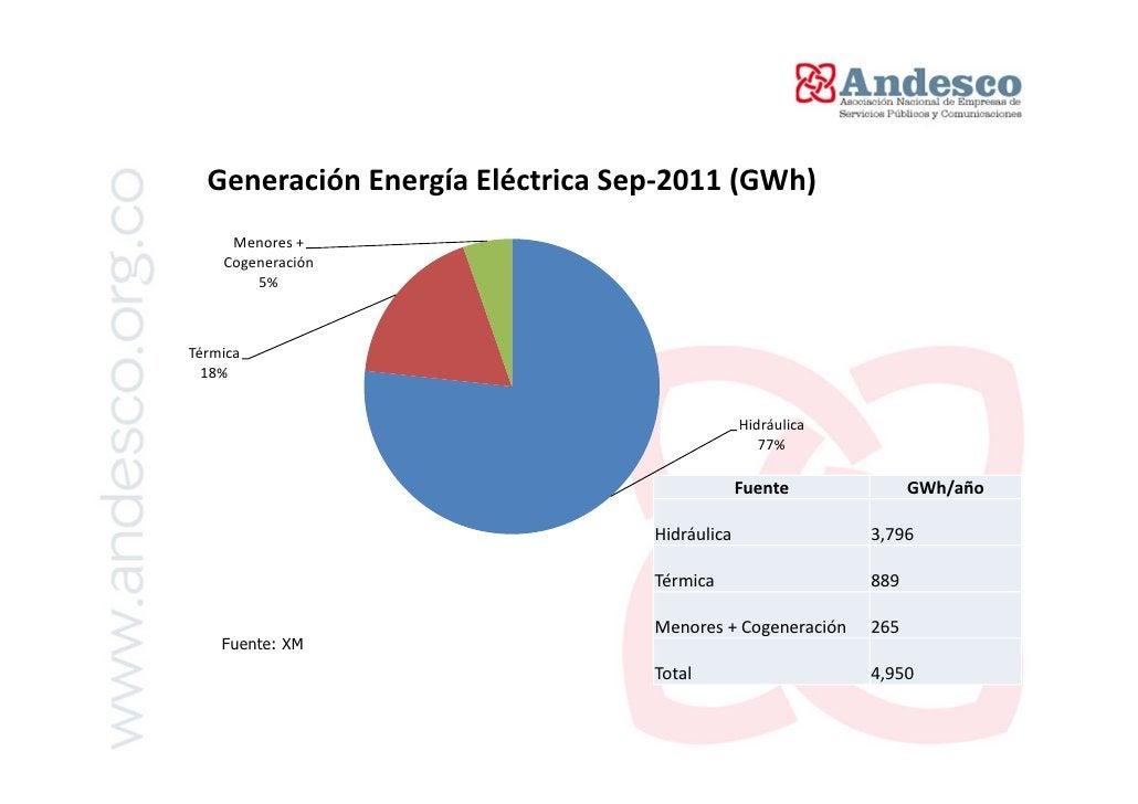 Características del Mercado de Energía Mayorista – MEMEstructura Mercado: Oferta y Demanda   Fuente: XM, Cálculos CREG
