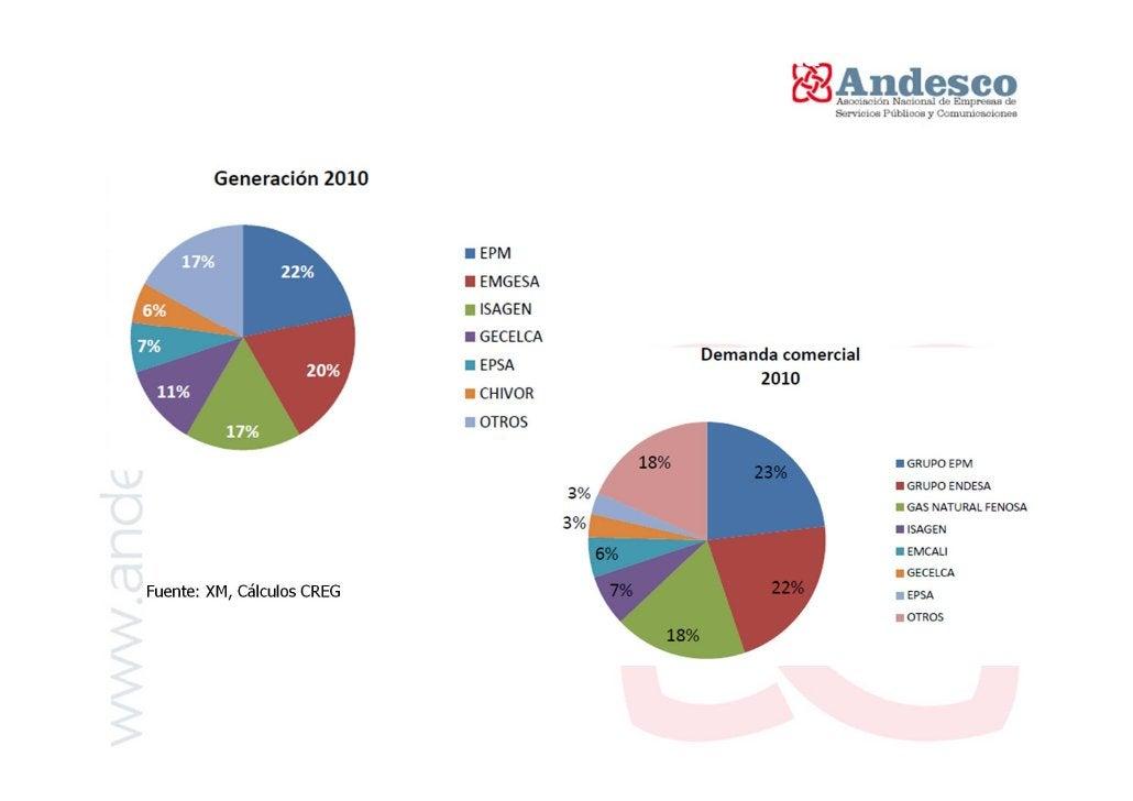 Demanda de energía        EVOLUCIÓN DEMANDA REGULADA + DNR (GWh)                      2003 - 2010             40.000      ...