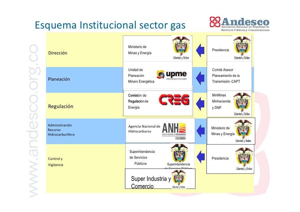 Estructura del sector de gas natural enColombia        SUMINISTRO (Gm)                                                    ...