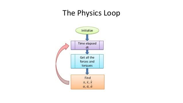 Physics - Linear Dynamics 𝑎𝑎𝑎𝑎𝑎𝑎𝑎𝑎𝑎𝑎𝑎𝑎𝑎𝑎𝑎𝑎𝑎𝑎𝑎𝑎𝑎𝑎𝑛𝑛𝑛𝑛𝑛𝑛𝑛𝑛𝑛𝑛 = 𝑓𝑓𝑓𝑓𝑓𝑓𝑓𝑓𝑓𝑓 𝑚𝑚𝑚𝑚𝑚𝑚𝑚𝑚 𝑣𝑣𝑣𝑣𝑣𝑣𝑣𝑣𝑣𝑣𝑣𝑣𝑣𝑣𝑦𝑦𝑛𝑛𝑛𝑛𝑛𝑛𝑛𝑛 += 𝑎𝑎𝑎𝑎𝑎𝑎𝑎𝑎𝑎𝑎𝑎𝑎𝑎...