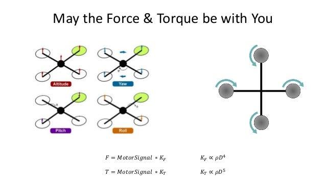 Physics - Angular Dynamics 𝑎𝑎𝑎𝑎𝑎𝑎𝑎𝑎𝑎𝑎𝑎𝑎𝑎𝑎𝑎𝑎𝑎𝑎𝑎𝑎𝑎𝑎𝑛𝑛𝑛𝑛𝑛𝑛𝑛𝑛𝑛𝑛 = 𝑡𝑡𝑡𝑡𝑡𝑡𝑡𝑡𝑡𝑡𝑡𝑡 − 𝜔𝜔 × (𝐼𝐼 𝜔𝜔) 𝐼𝐼 𝜔𝜔𝑛𝑛𝑛𝑛𝑛𝑛𝑛𝑛 += 𝑎𝑎𝑎𝑎𝑎𝑎𝑎𝑎𝑎𝑎𝑎𝑎𝑎𝑎𝑎...