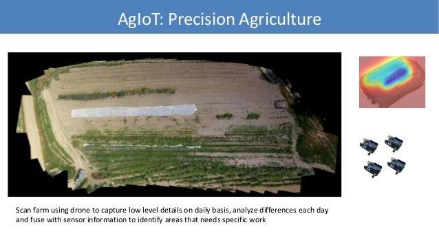 AgIoT:System Architecture 41 Azure ML Analytics • Monsanto • Cargill • DuPont • Syngenta • Sakata • Fertilizer • … Cameras...