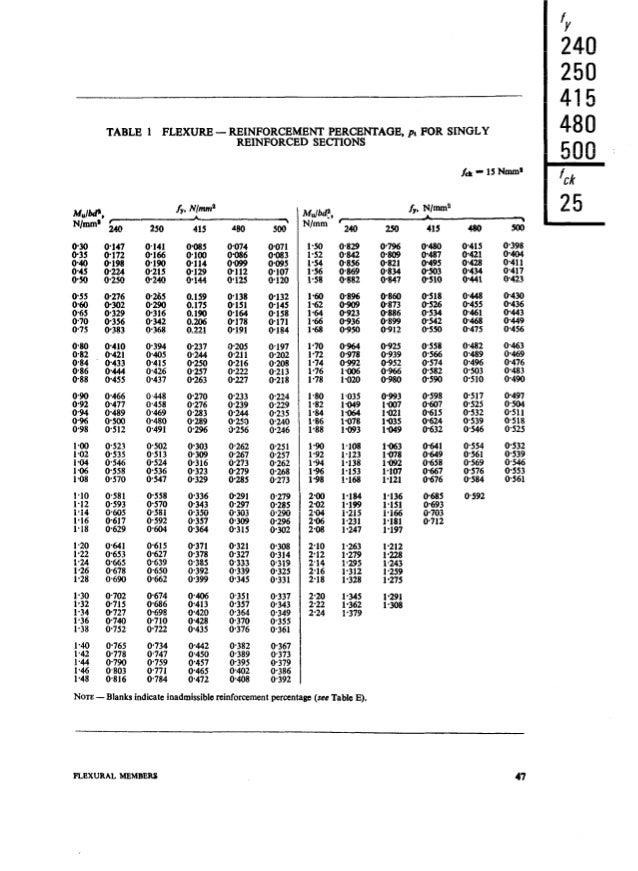 Sp16 Code Book Civil Engineering