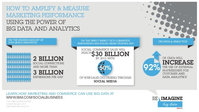 HOW TO AMPLIFY & MEASURE MARKETING PERFORMANCE USING THE POWER OF BIG DATA AND ANALYTICS ON THE MASSIVE AMOUNT OF DATA BEI...