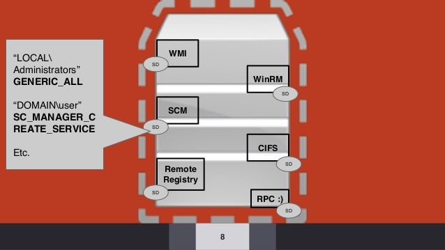 "8 CIFS Remote Registry WinRM SCM WMI RPC :) SD SD ""LOCAL Administrators"" GENERIC_ALL ""DOMAINuser"" SC_MANAGER_C REATE_SERVI..."