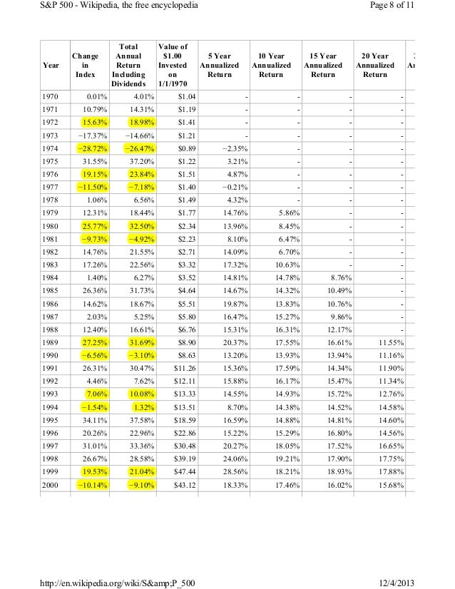 S&P 500 - Wikipedia, the free encyclopedia  Year  Change in Index  Total Annual Return Including Dividends  Value of $1.00...