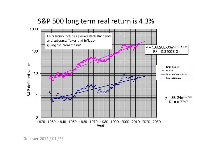 S&P 500 long term real return is 4.3%  Genauer 2014 / 01 /25