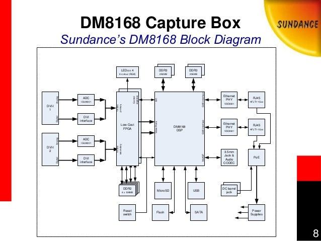 dm8168 dual superhd image capture using davinci