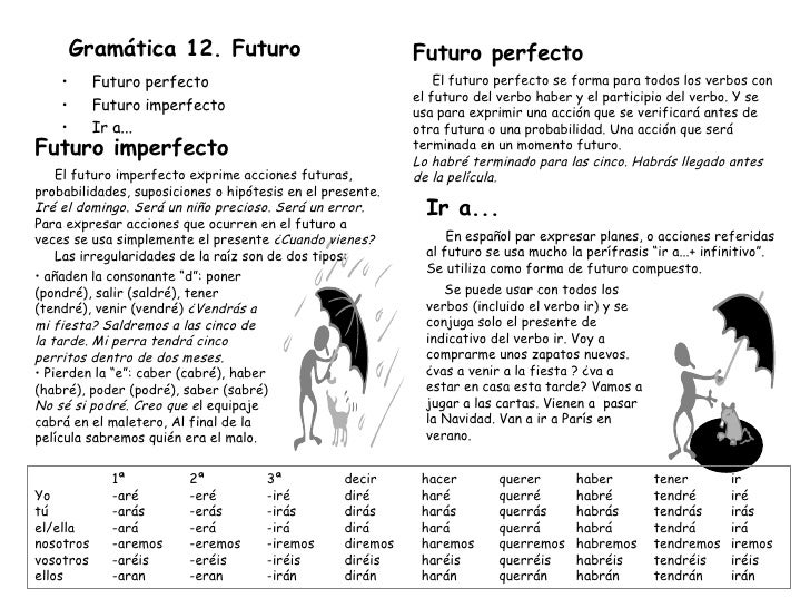 Gramática 12. Futuro <ul><li>Futuro perfecto </li></ul><ul><li>Futuro imperfecto </li></ul><ul><li>Ir a... </li></ul>1ª 2ª...
