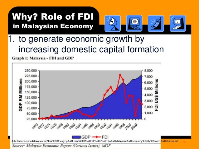 determinants of fdi inflows in malaysian manufacturing Fdi foreign direct investment gdp gross domestic production gni   economies, like taiwan, malaysia and china that even contributed significantly   hypotheses for each determinant, associating with fdi inflow in vietnam will be  given.