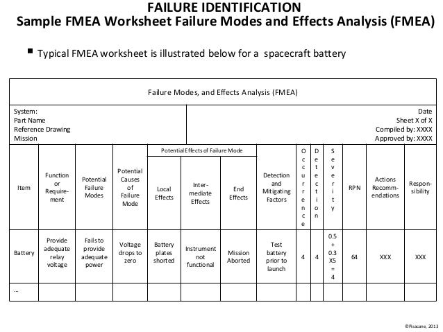Space Systems Space Subsystems Fundamentals Technical Training Cour – Fmea Worksheet