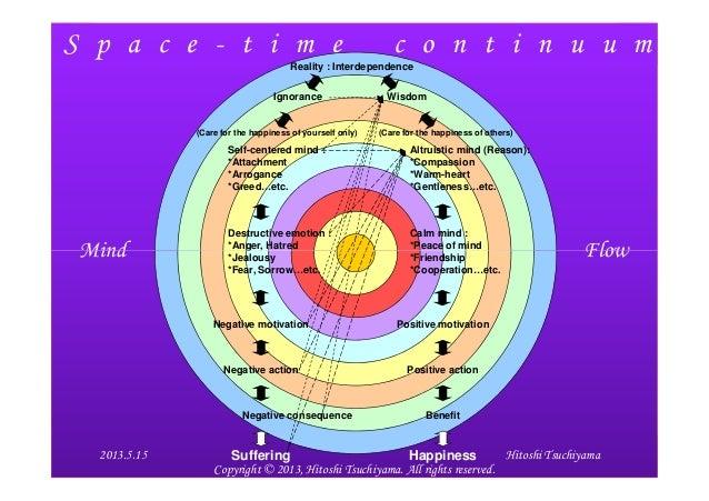 Space time continuum for Space time continuum explained