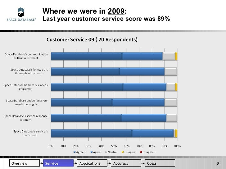 Customer Satisfaction Survey 2010 Results