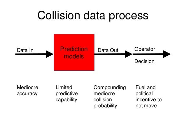 Collision data process Prediction models Data In Data Out Operator Decision Mediocre accuracy Limited predictive capabilit...