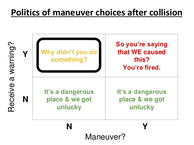 Politics of maneuver choices after collisionReceiveawarning? Maneuver? Why didn't you do something? Y N N Y It's a dangero...