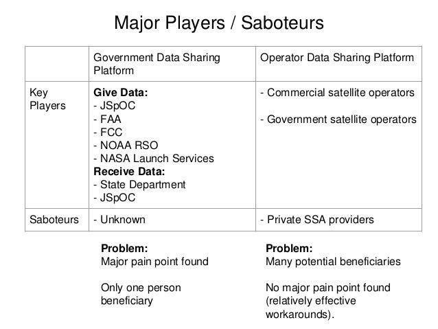 Major Players / Saboteurs Government Data Sharing Platform Operator Data Sharing Platform Key Players Give Data: - JSpOC -...