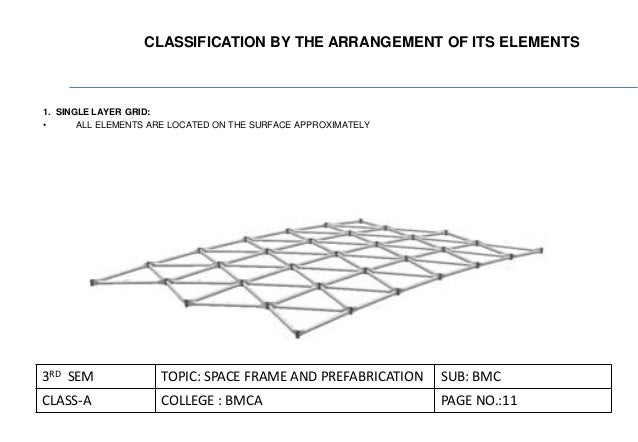 spaceframe and prefabrication 12 638?cb\=1439239155 space frame diagram wiring diagram data