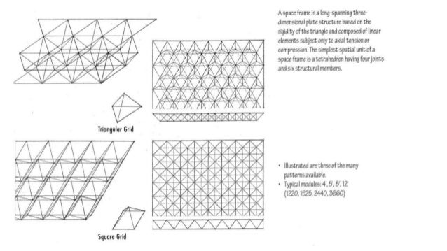 Space frames-modular construction technology