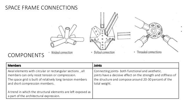 space framesmodular construction technology 9 638?cb\=1463826561 space frame diagram on wiring diagram