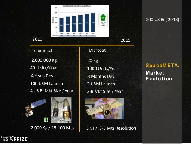 SpaceMETA. Market Evolution 2015 2.000.000 Kg 20 Kg 40 Units/Year 1000 Units/Year Traditional MicroSat 4 Years Dev 3 Month...