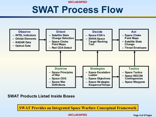 swat resume