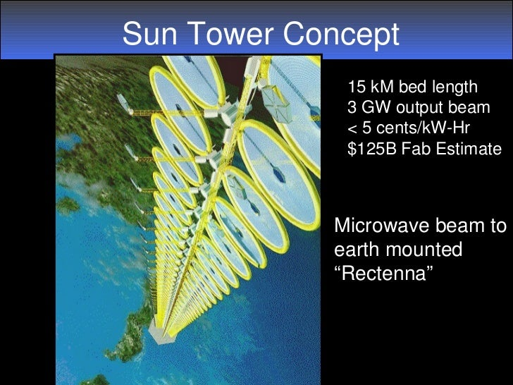 Sun Tower Concept             15 kM bed length             3 GW output beam             < 5 cents/kW­Hr             $125B ...
