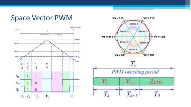 space vector pwm thesis Introduction space vector pulse width modulation (sv-pwm) is a modulation scheme used to apply a given voltage vector to a three-phased electric motor (permanent magnet or induction machine).