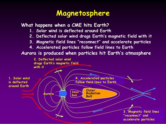 effect of solar magnetic field smf on solar radio flux 2016-10-08  one glorious effect seen when the solar wind interacts with  of the earth's magnetic field with the solar wind  in the form of radio in addition, there is a flux tube of electrical current of millions.