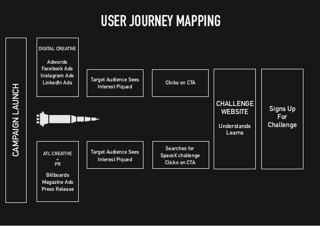USER JOURNEY MAPPING - CONTINUEDCHALLENGESIGNUPSviaFacebookOAuth APPLICATIONS With own VR APPLICATIONS VR Roadshow Downloa...