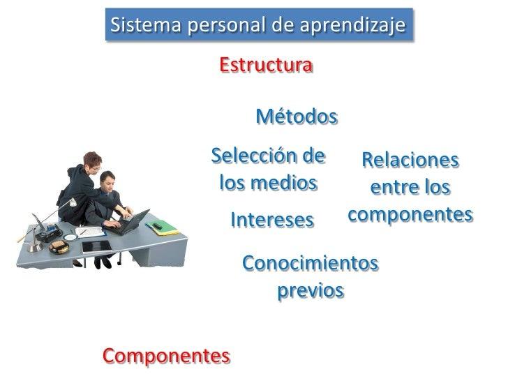 Sistema personal de aprendizaje<br />Estructura<br />Métodos<br />Selección de los medios<br />Relaciones entre los compon...