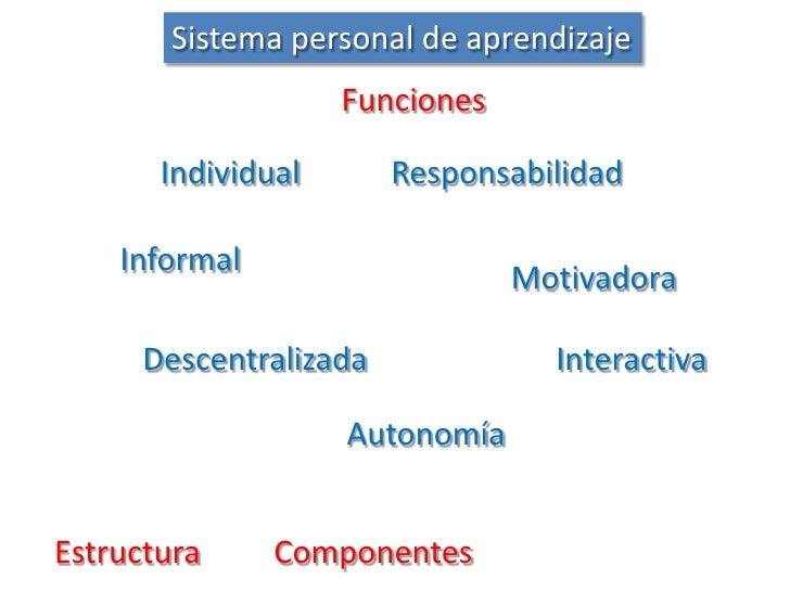 Sistema personal de aprendizaje<br />Funciones<br />Individual<br />Responsabilidad<br />Informal<br />Motivadora<br />Des...