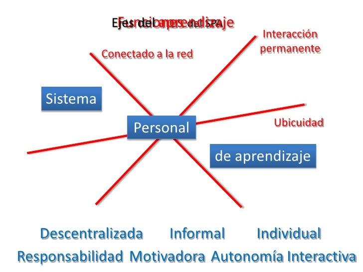 Ejes del aprendizaje<br />Funciones del SPA<br />Interacción permanente<br />Conectado a la red<br />Sistema<br />Ubicuida...