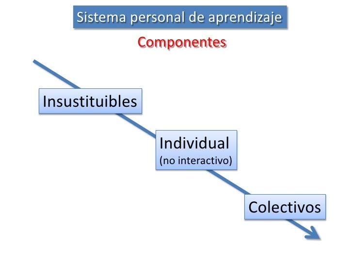 Sistema personal de aprendizaje<br />Componentes<br />Insustituibles<br />Individual(no interactivo)<br />Colectivos<br />
