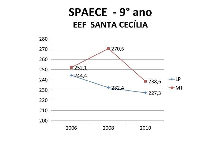SPAECE  - 9° ano EEF  SANTA CECÍLIA
