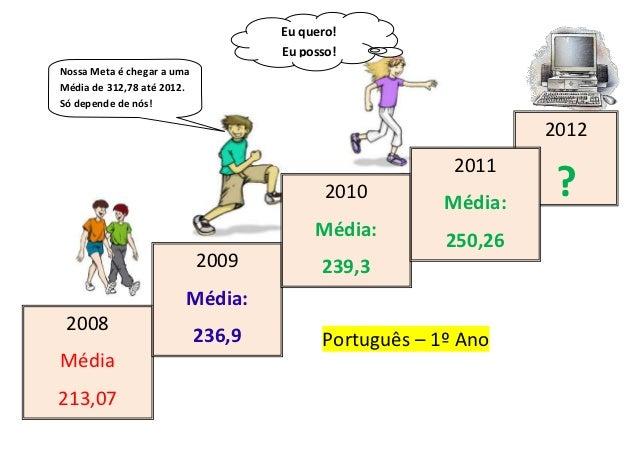 Eu quero!                                    Eu posso!Nossa Meta é chegar a umaMédia de 312,78 até 2012.Só depende de nós!...