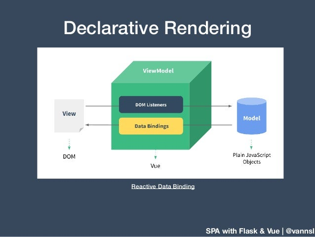 SPA with Flask & Vue | @vannsl Declarative Rendering Reactive Data Binding