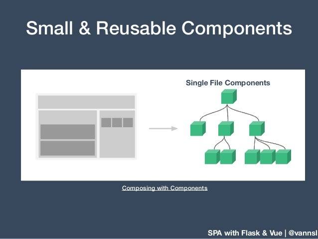 SPA with Flask & Vue | @vannsl Small & Reusable Components Composing with Components Single File Components